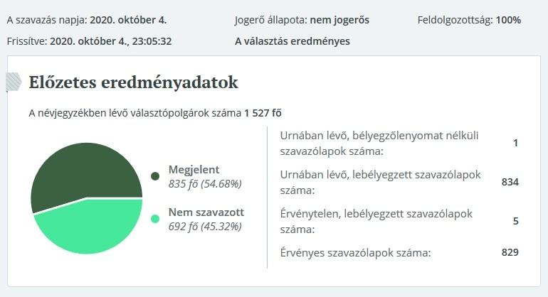 Elozetes Balatonszemes időközi polgármester-választás